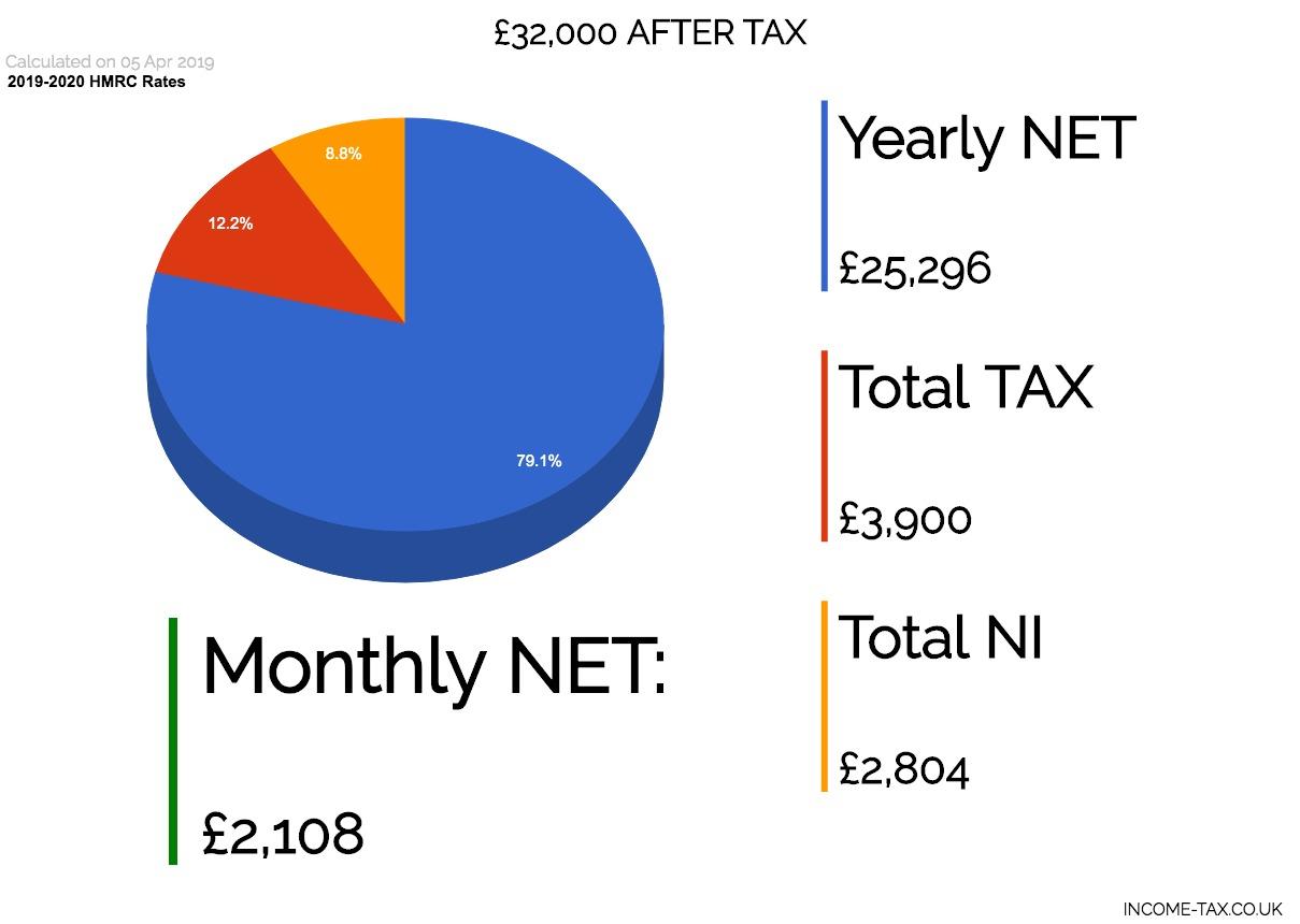 32,000 After Tax Net Salary 2019 | Income Tax Calculator inside Hmrc Tax Week Calendar 2019 2020