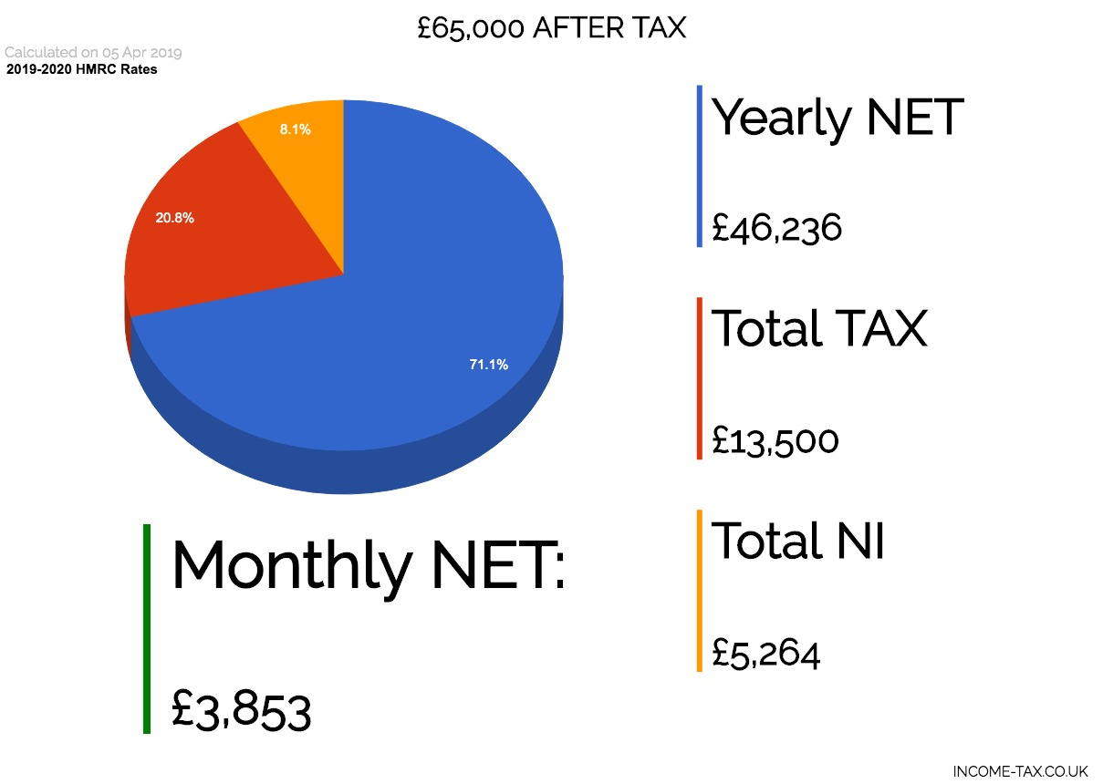 65,000 After Tax Net Salary 2019 | Income Tax Calculator intended for Hmrc Tax 2019 - 2020 Calendars