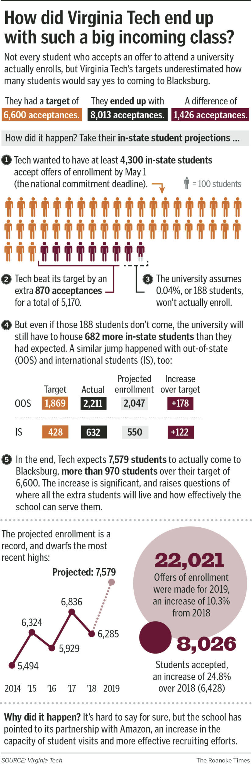 A Hokie Horde Will Stretch Blacksburg In The Fall | Education regarding Virginia Tech Academic Calendar 2019 2020