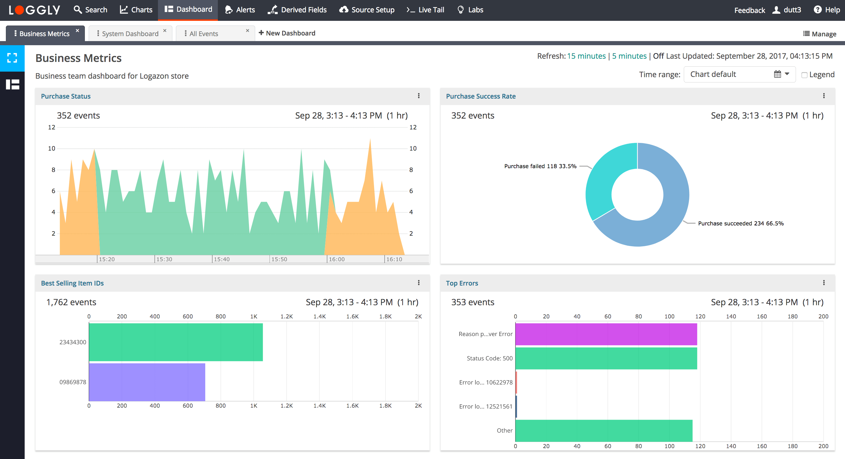 Dashboards | Log Analysis | Log Monitoringloggly intended for Blank My Account Information Logs