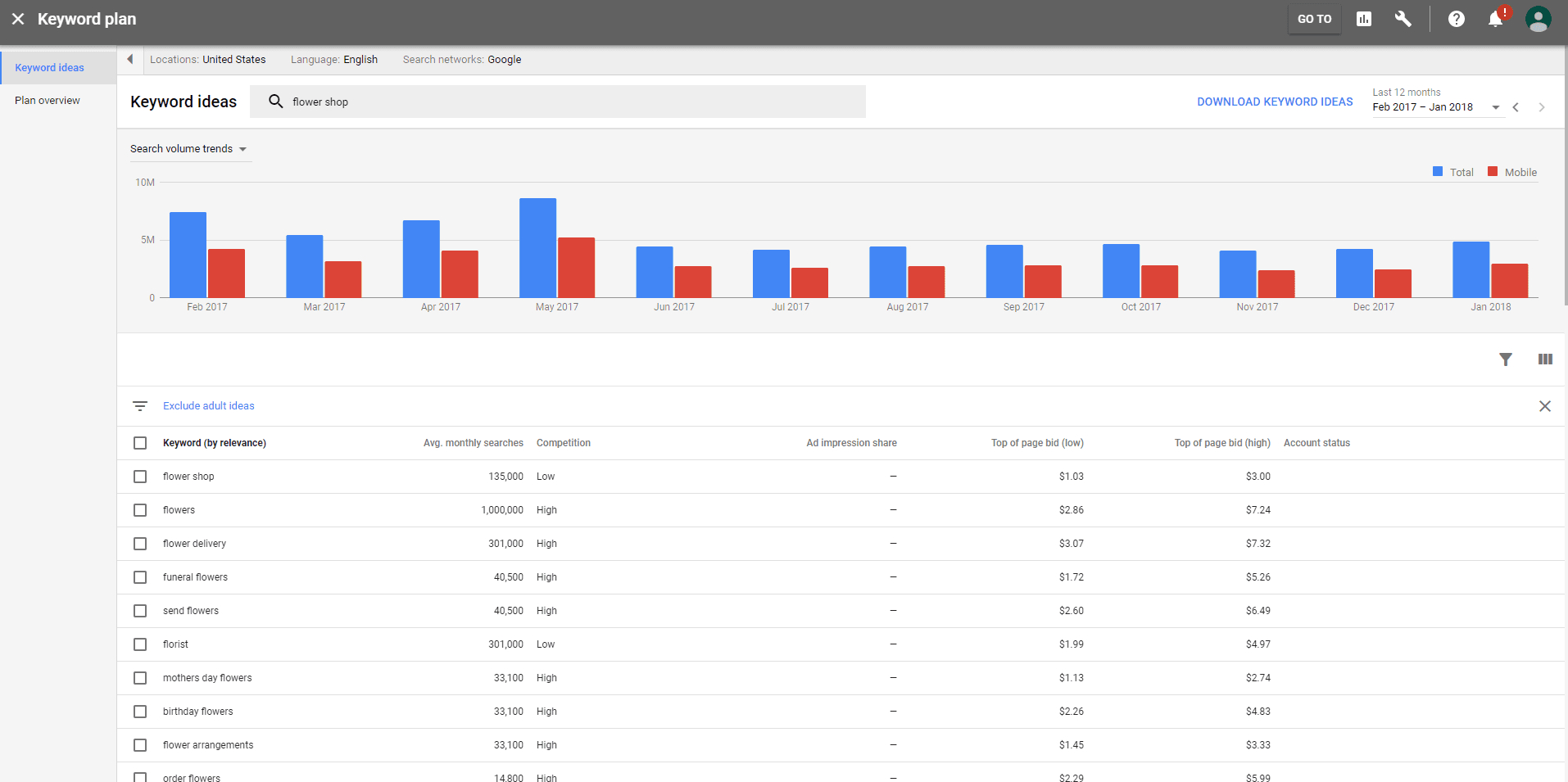 Google Ads Keyword Planner: What Has Changed (And How To Use It) throughout KeywordAverage MonthlysearchesArticleKeyword Tags