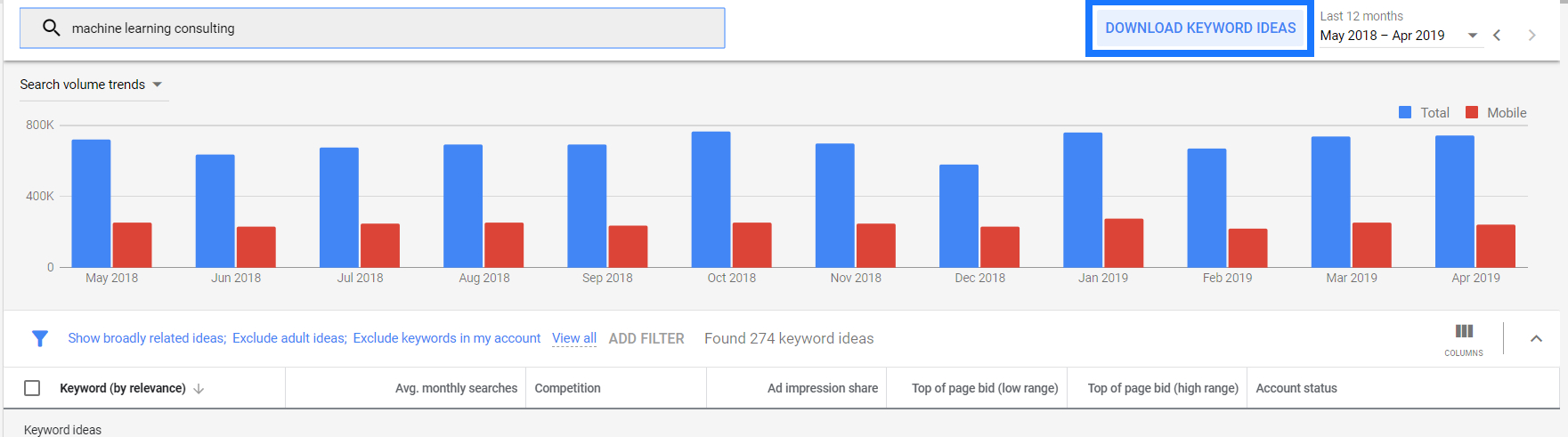 Google Ads Keyword Planner: What Has Changed (And How To Use It) with regard to KeywordAverage MonthlysearchesArticleKeyword Tags