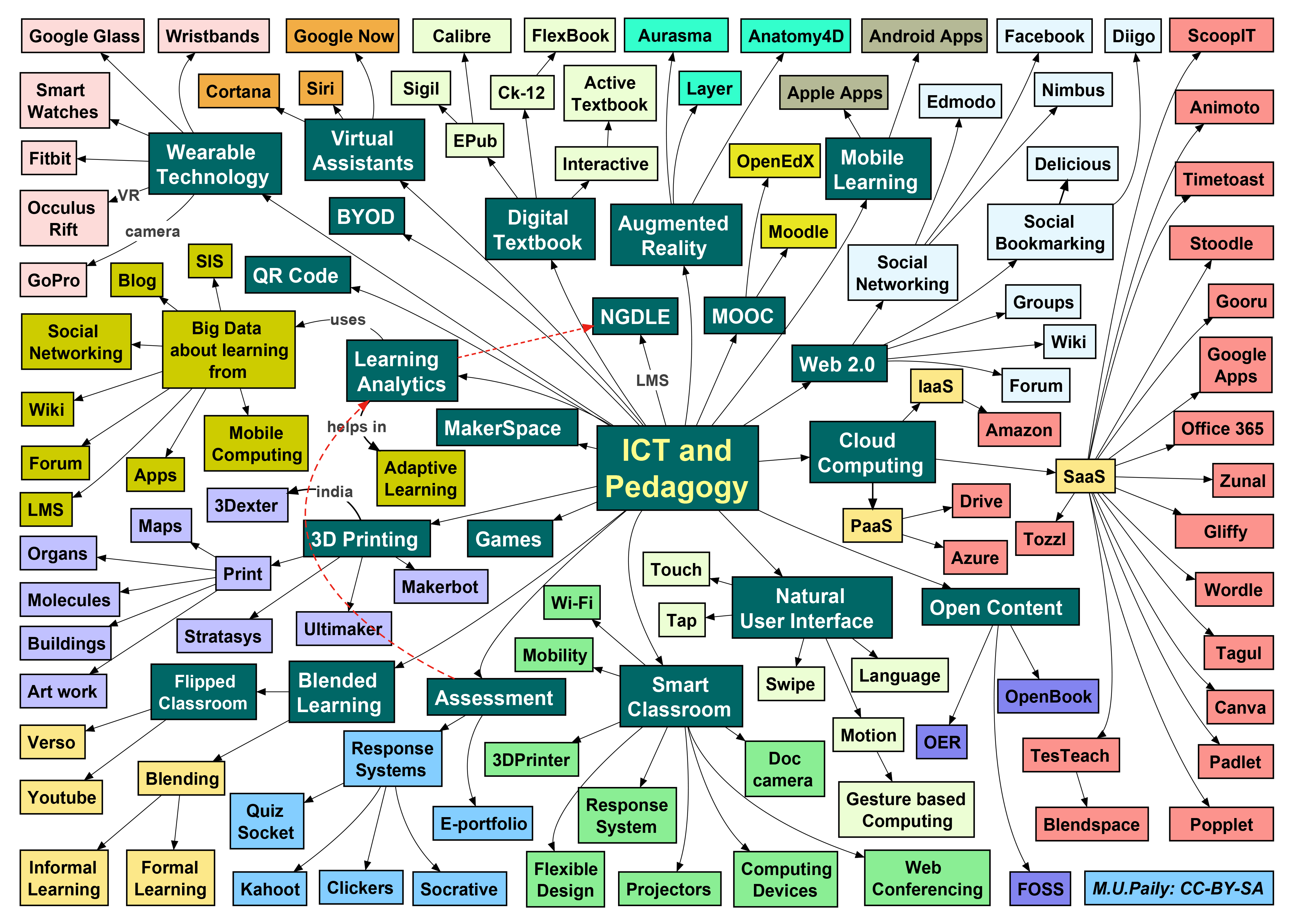 Mind Map - Wikipedia in Large Blank Editable Spider Plan Template