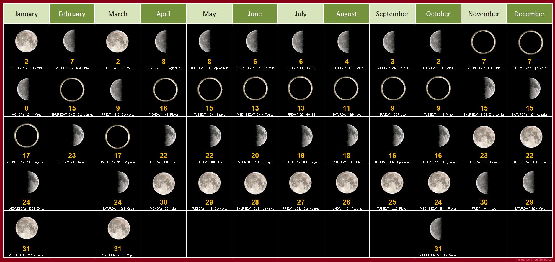 Moon Phases Calendar 2019 January | Moon Calendar | Moon Calendar pertaining to Full Moon Calendar 2019 Printable October