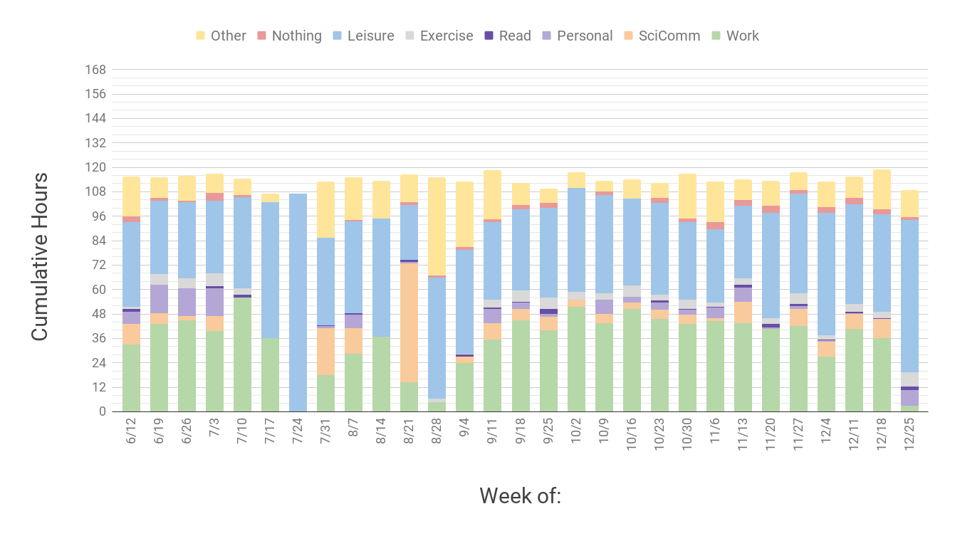 My 2017 Weekly Time Log (Plus Link To Blank Time Log) [Oc intended for Blank My Account Information Logs