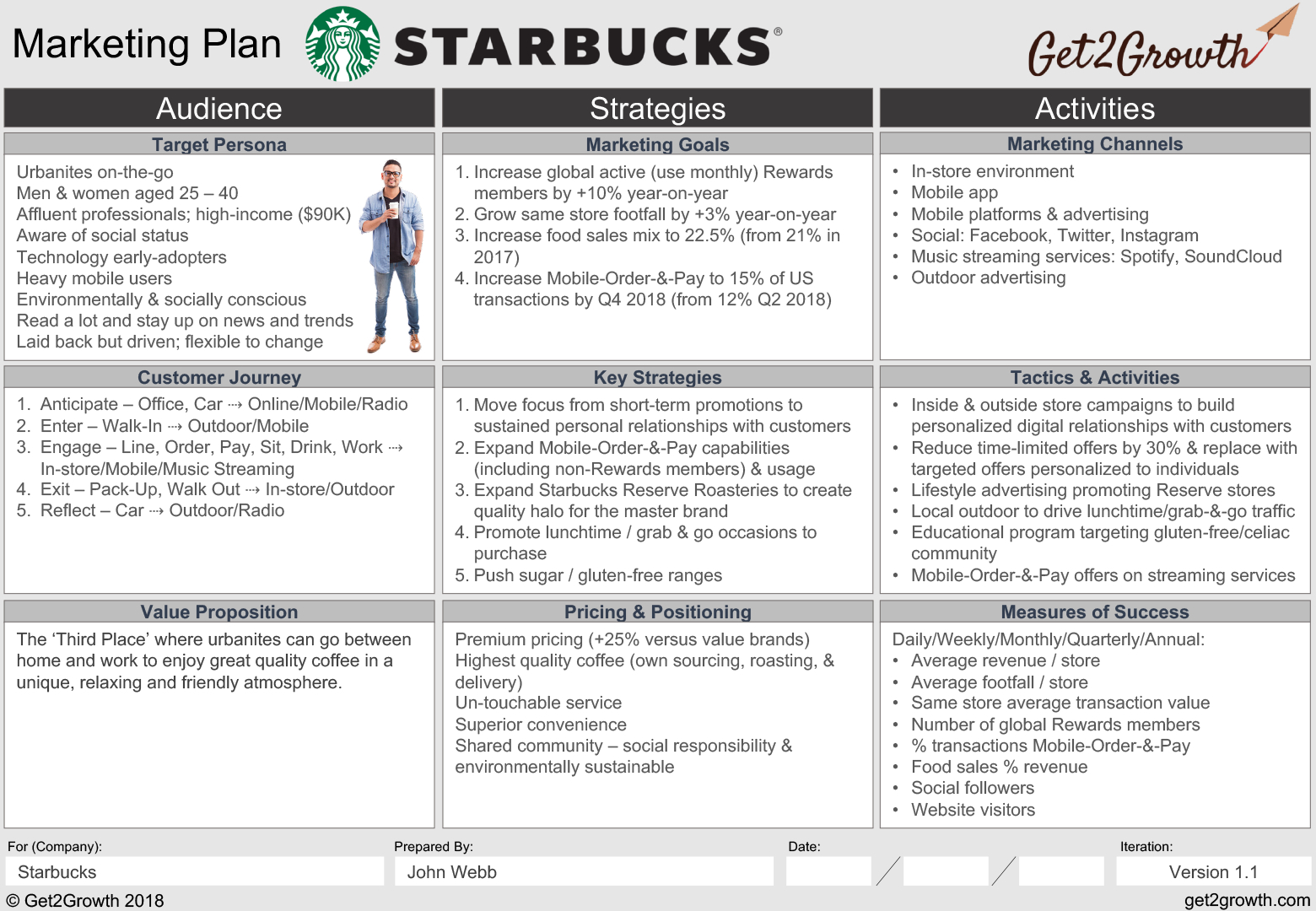 One Pagerketing Plan Template Word Digital Sample Pdf Doc Page with Online Work Schedule Template Word
