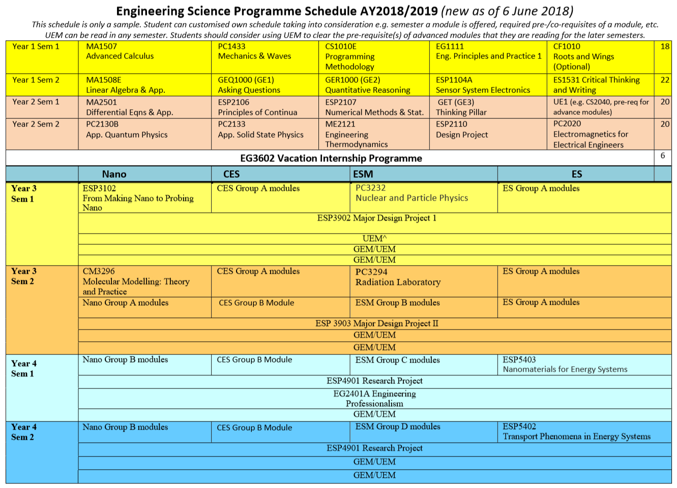 Recommended Semester Schedule - Engineering Science Programme regarding Nus 2019 2020 Academic Calendar