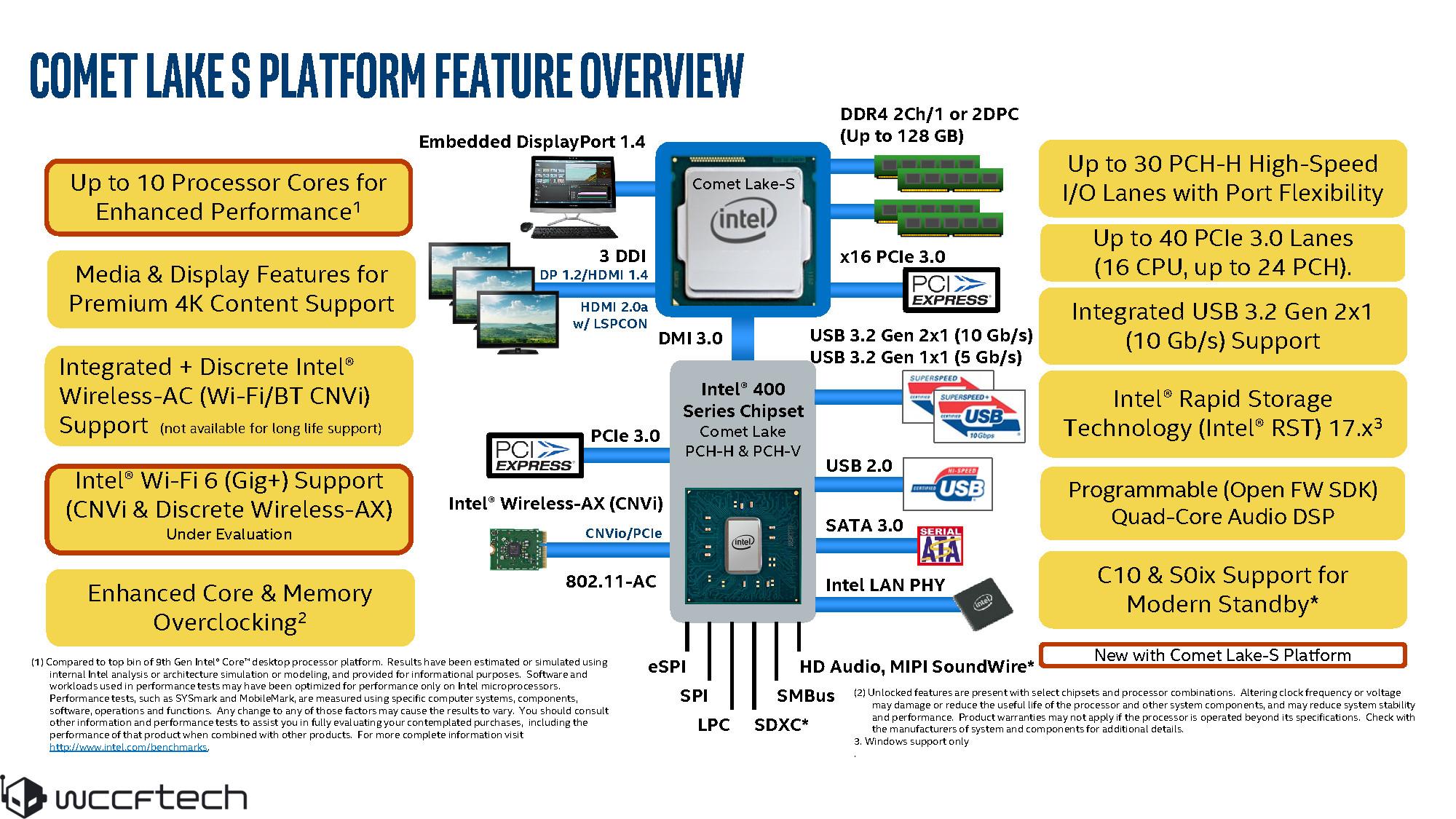 10 Ядерный Intel Core I9-10900K И Набор Микросхем Z490 throughout I9 Download 2020