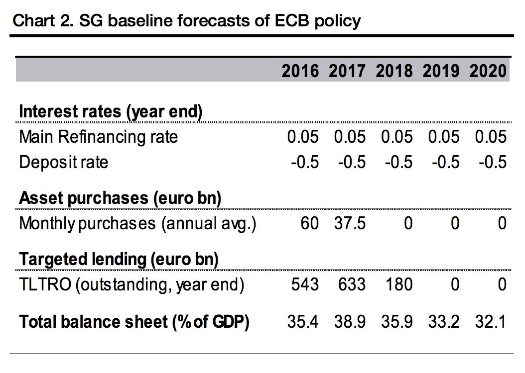 "Holger Zschaepitz On Twitter: ""sg Expects #ecb To Cut Depo throughout Depo Chart 2020"