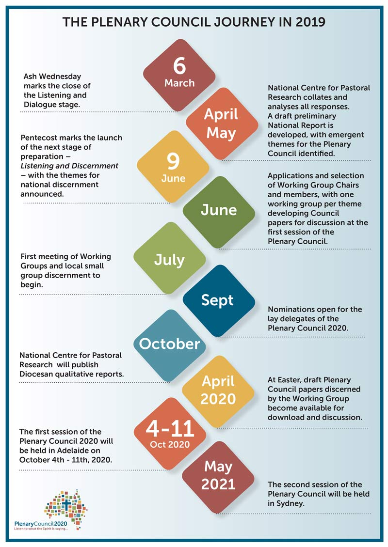 Plenary 2020 - Catholic Archdiocese Of Sydney inside 2020 Catholic Liturgical Calendar Activities
