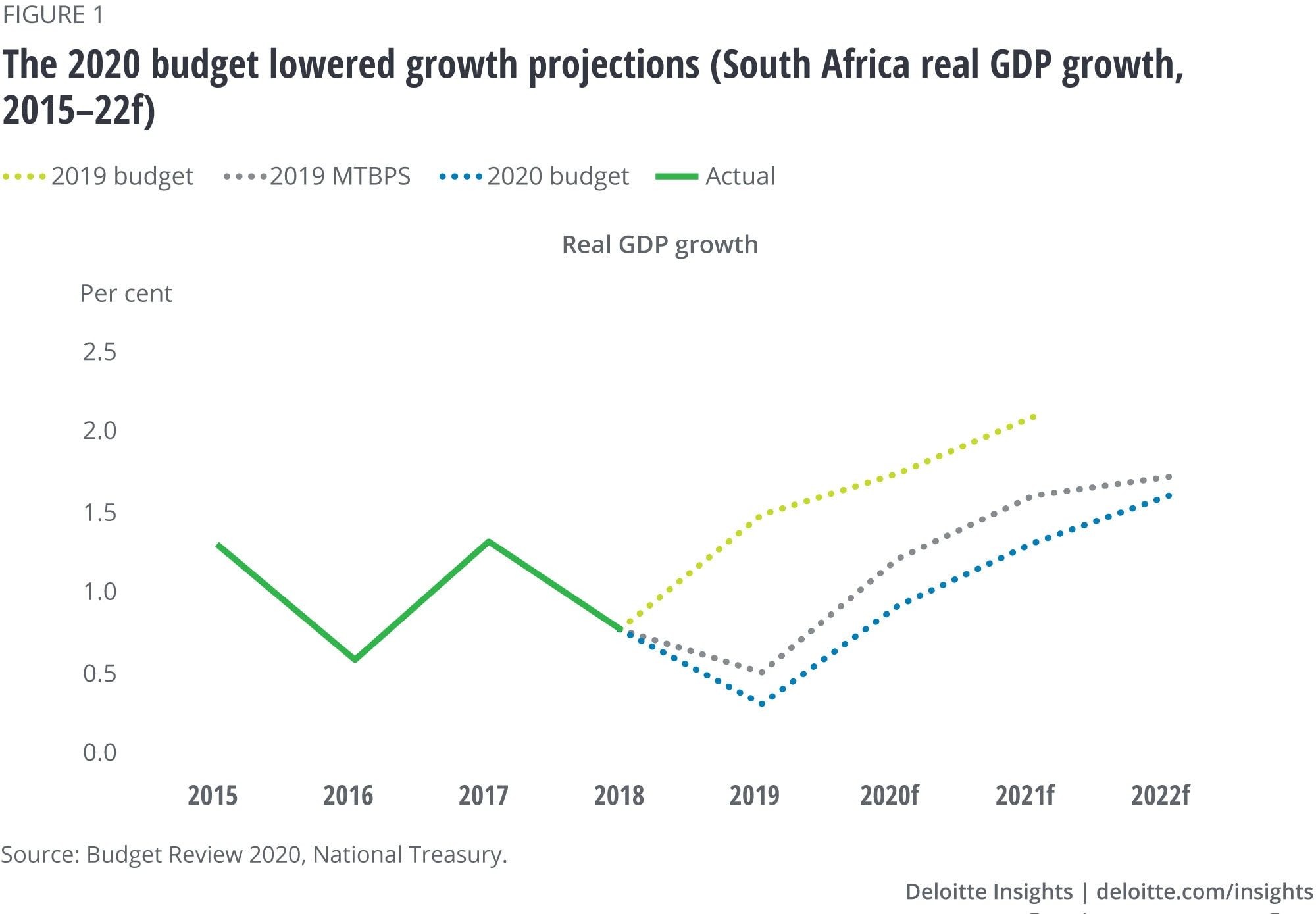 Africa Economic Outlook | Deloitte Insights with regard to Rut Forecast 2020