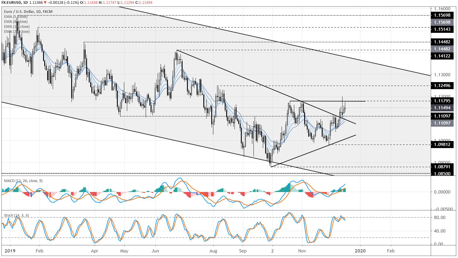 Euro Rate Technical Forecast: Q1 2020 regarding Rut Forecast 2020