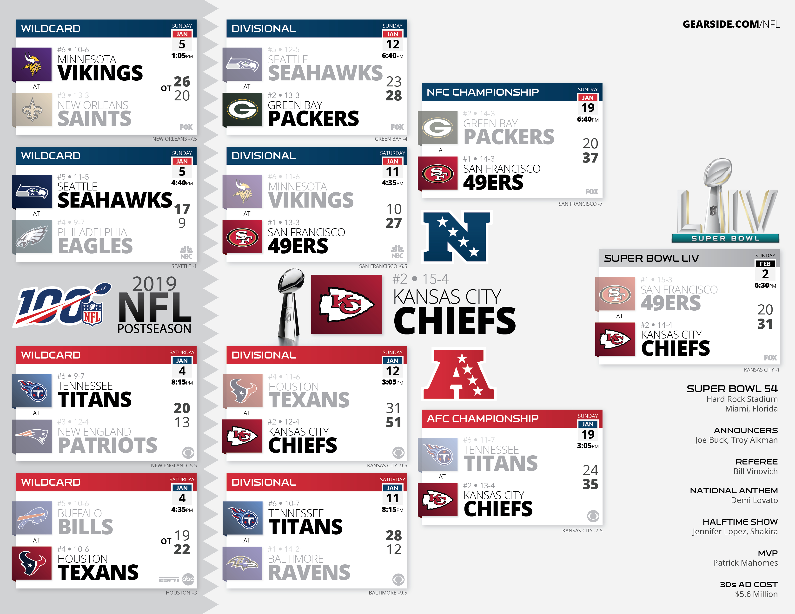 High Resolution Printable Nfl Schedules And Playoff Bracket in Free Printable Nfl Schedule 2020