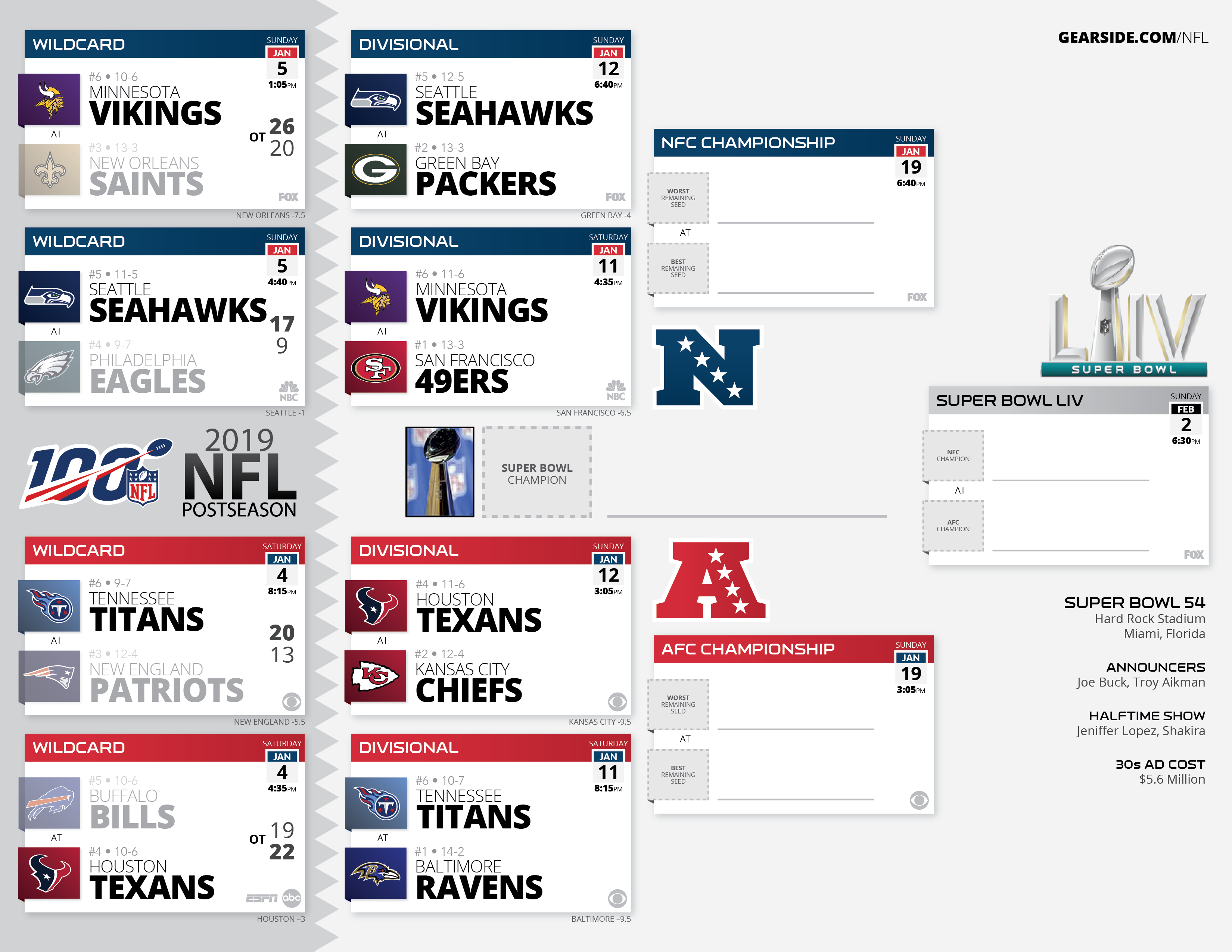 High Resolution Printable Nfl Schedules And Playoff Bracket within 2020 Nfl Schedule Printable