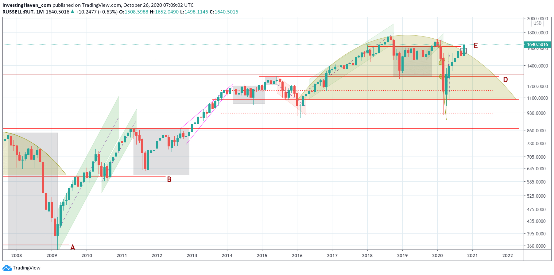 A Dow Jones Forecast For 2021 *New All Time Highs with regard to Rut Forecast 2021