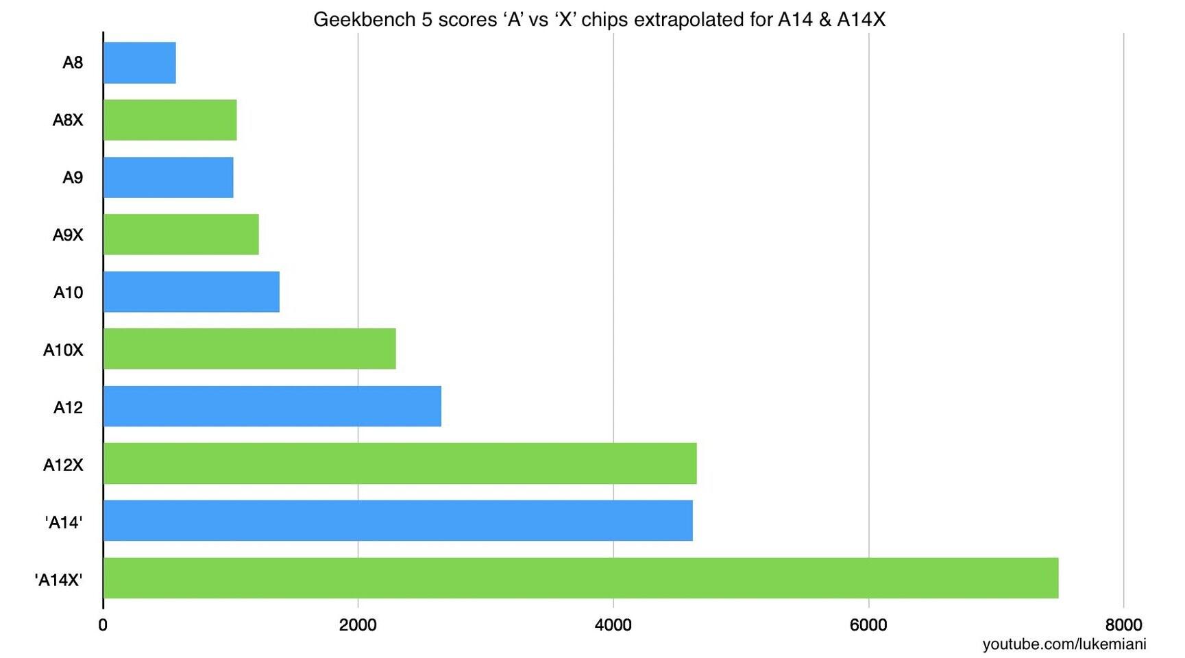 تسريبات: معالج Apple A14X Bionic قد يقارع معالج Intel Core regarding Blank I9 2021