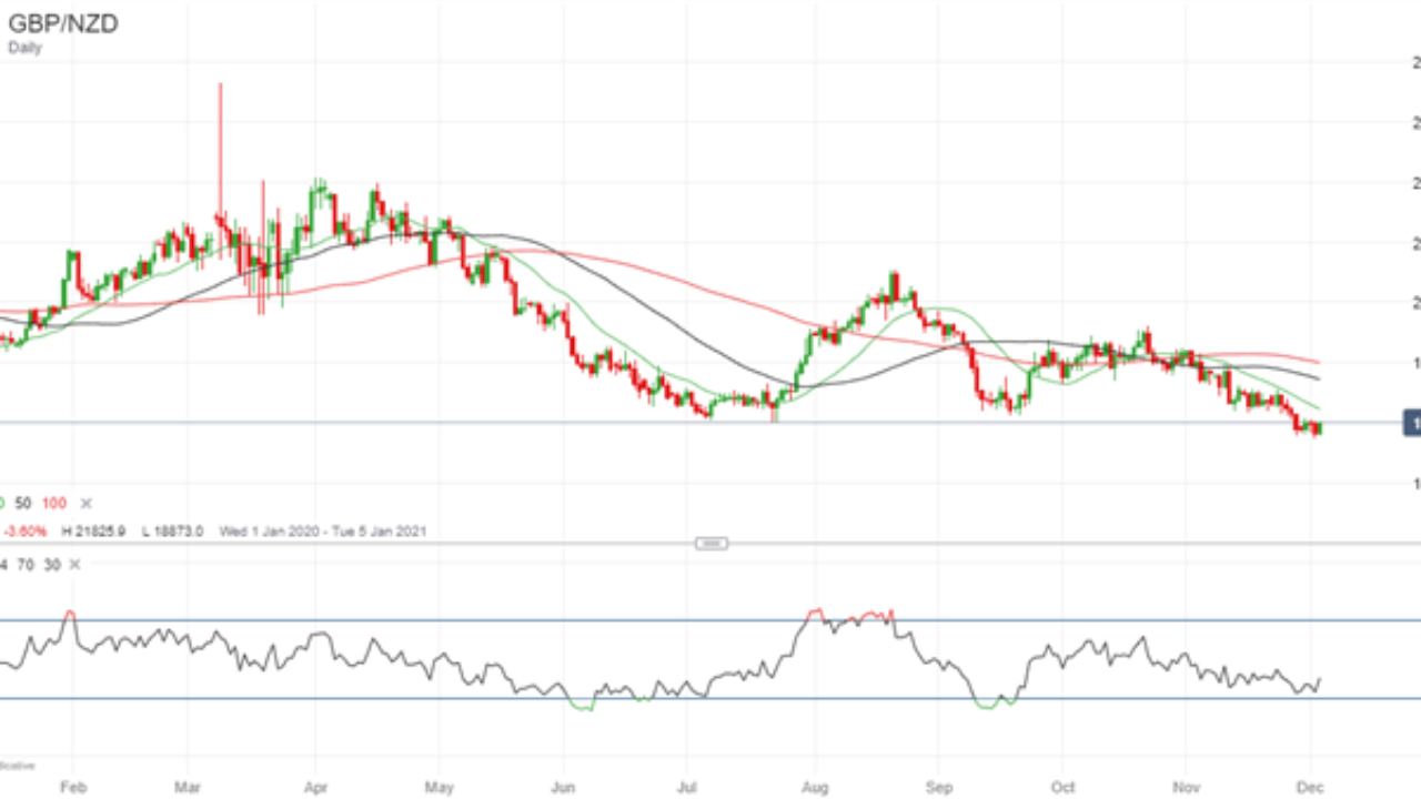 Gbp/Nzd 1Q Forecast: Long Gbp/Nzd As Competing Sterling And within Rut Forecast 2021