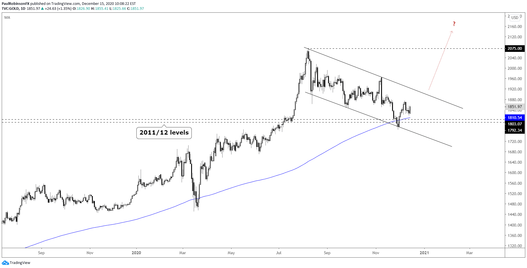 Gold 1Q 2021 Forecast: Gold Outlook Bullish Headed Into regarding 2021 Rut Prediction