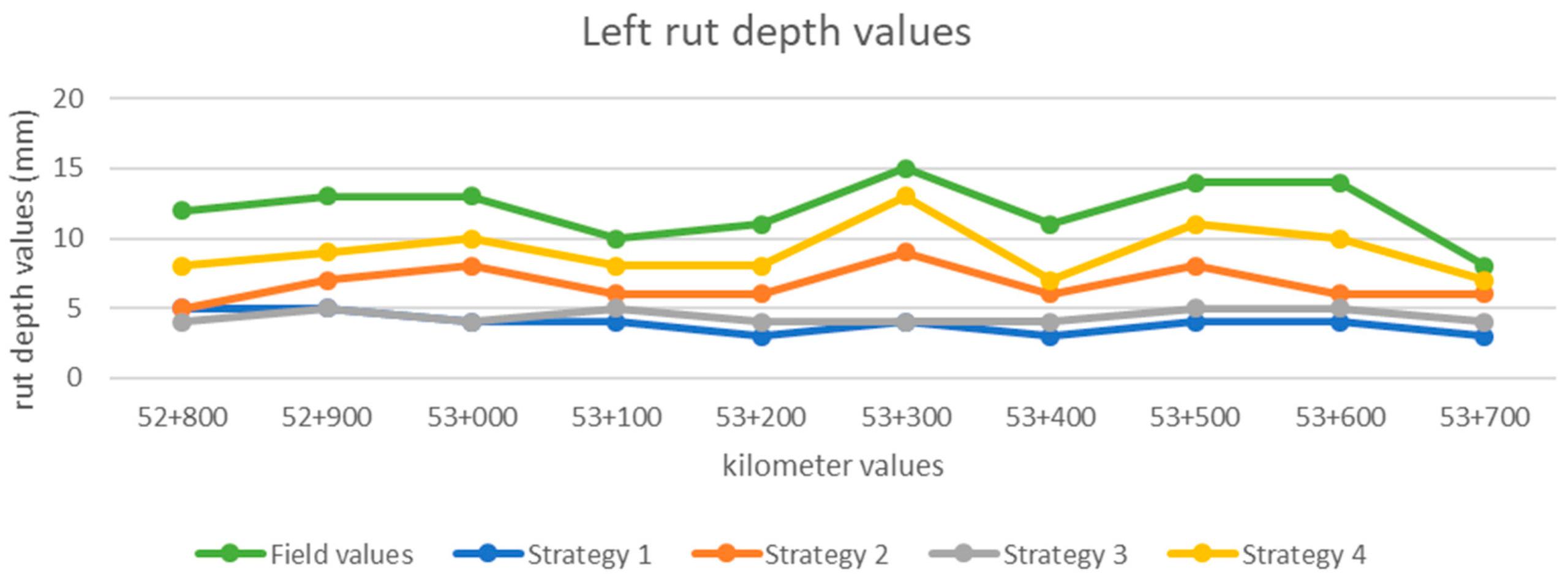 Ijgi | Free Full-Text | Road Rutting Measurement Using pertaining to 2021 Pa Rut Predictions