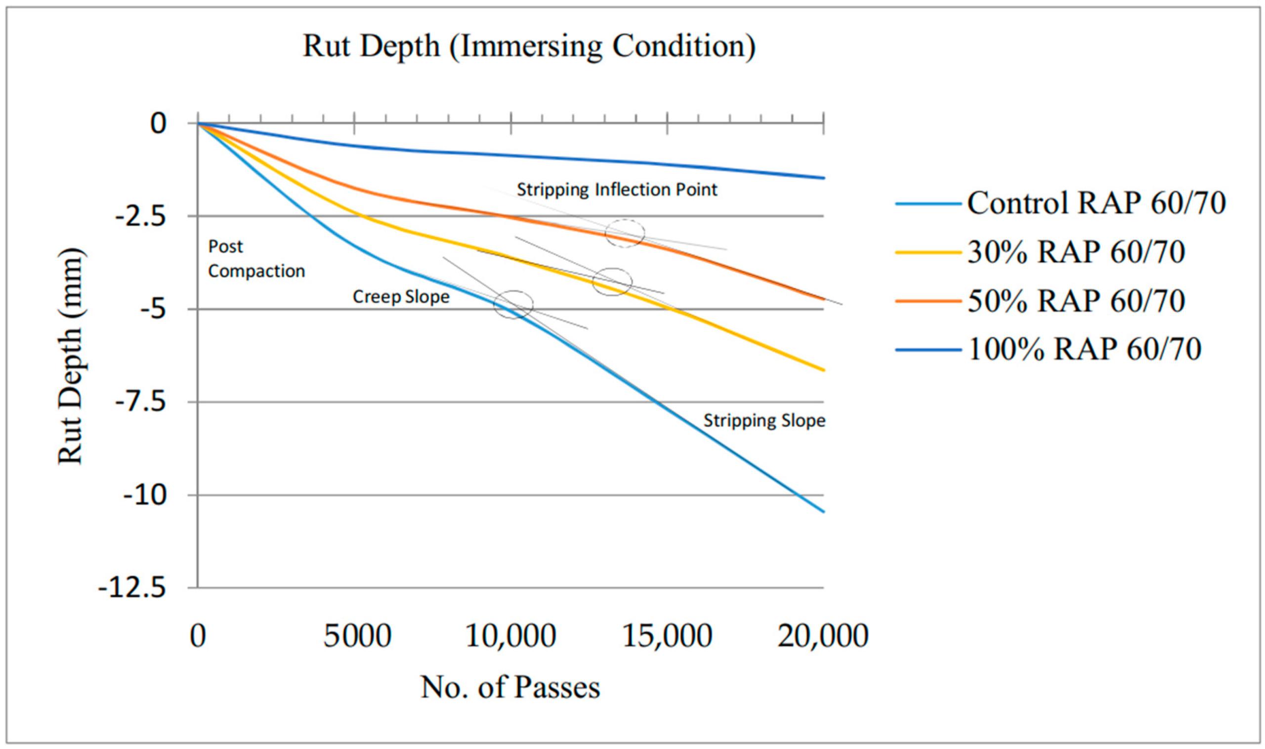 Materials | Free Full-Text | Investigation On Hamburg Wheel pertaining to 2021 Wisconsin Rut Predictions