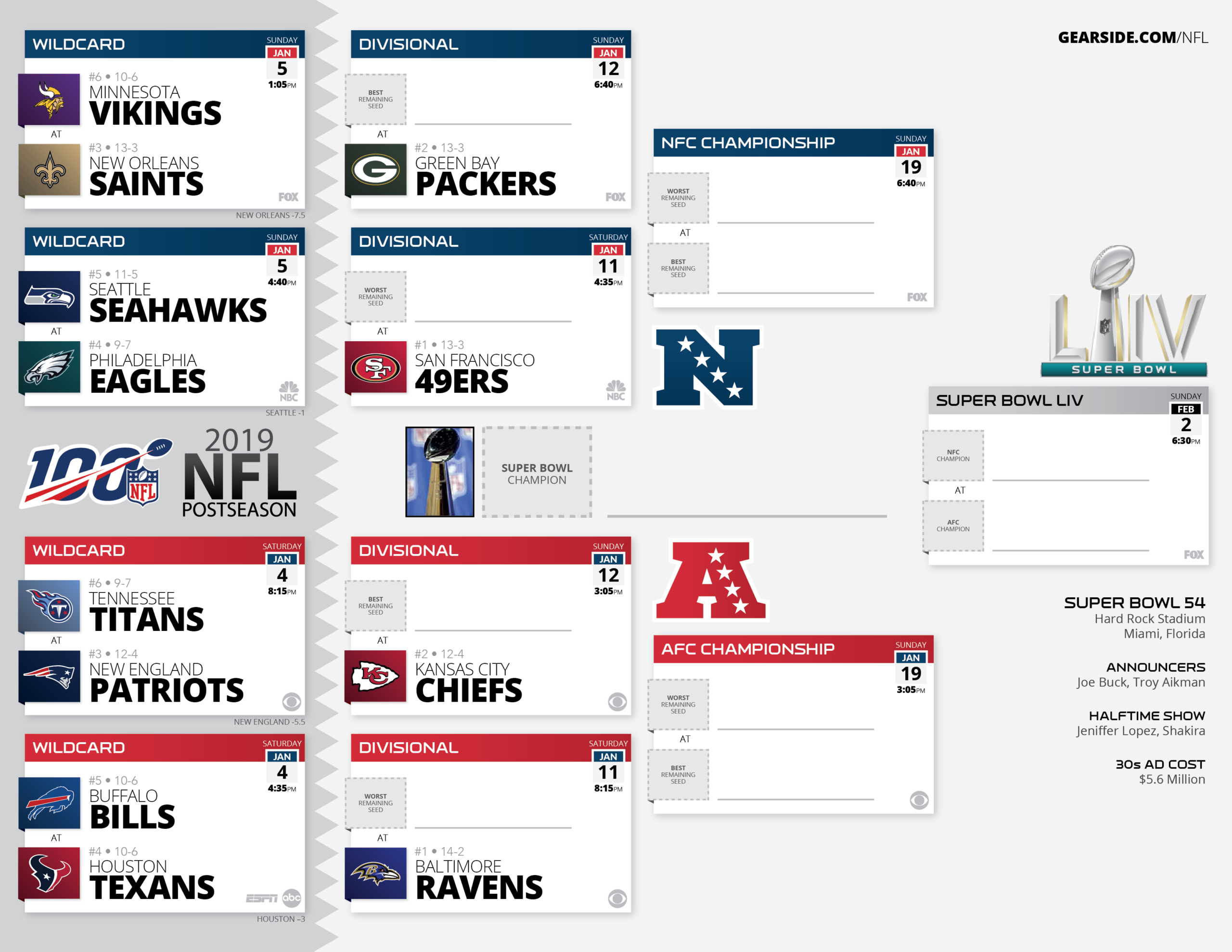Ongoing] 2019 Printable Nfl Post-Season Bracket : Nfl for 2021 Printable Nfl Schedules