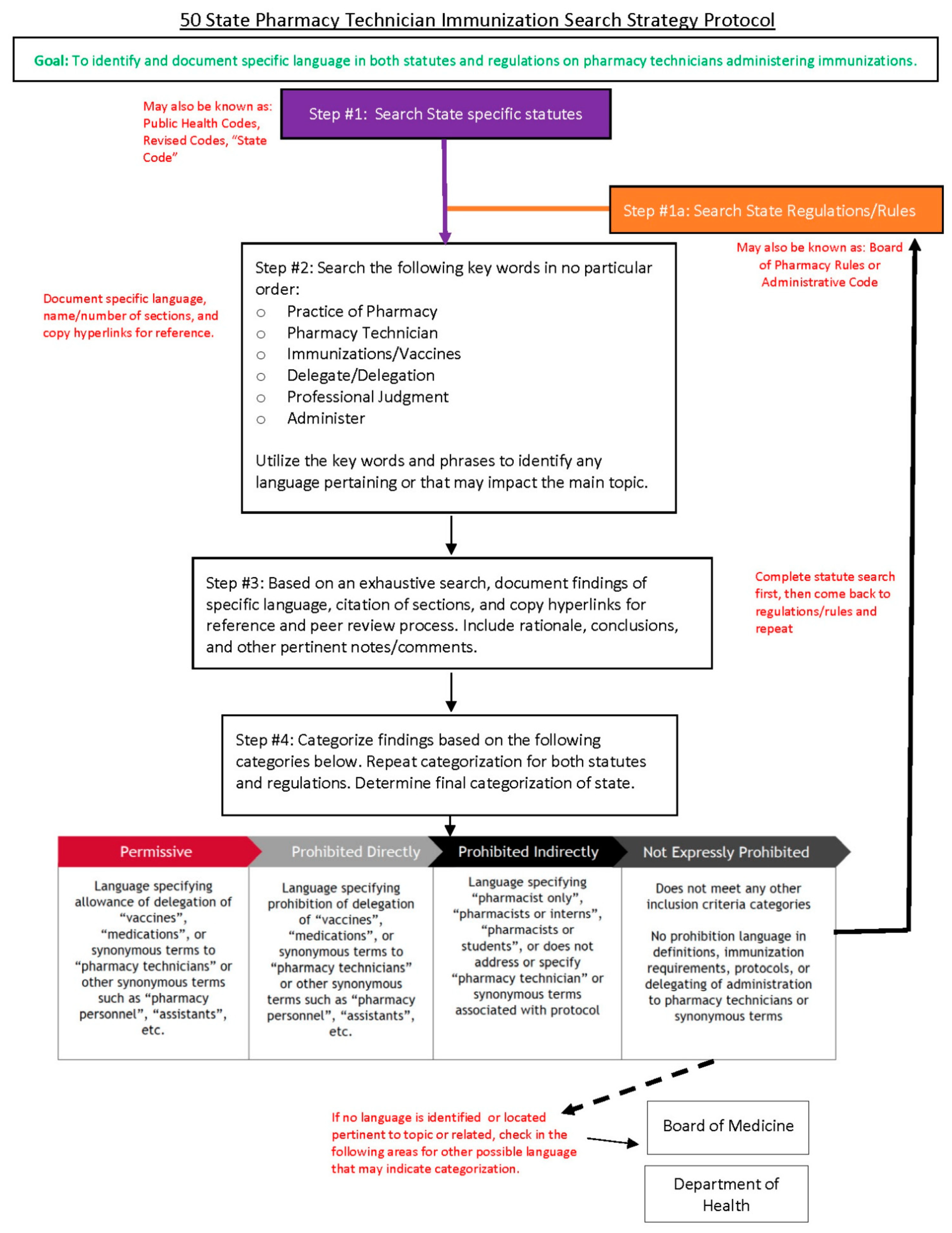 Pharmacy   Free Full-Text   Moving The Needle: A 50-State intended for Mcgeers Criteria 2021 Checklist