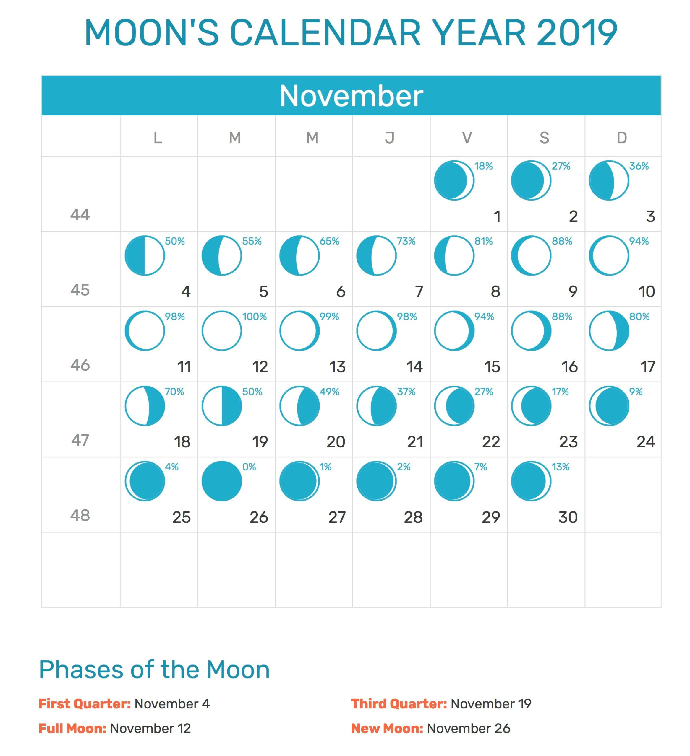 Pin On Free Printable Calendar Template With Holidays pertaining to Full Moon Calendar 2021 Printable