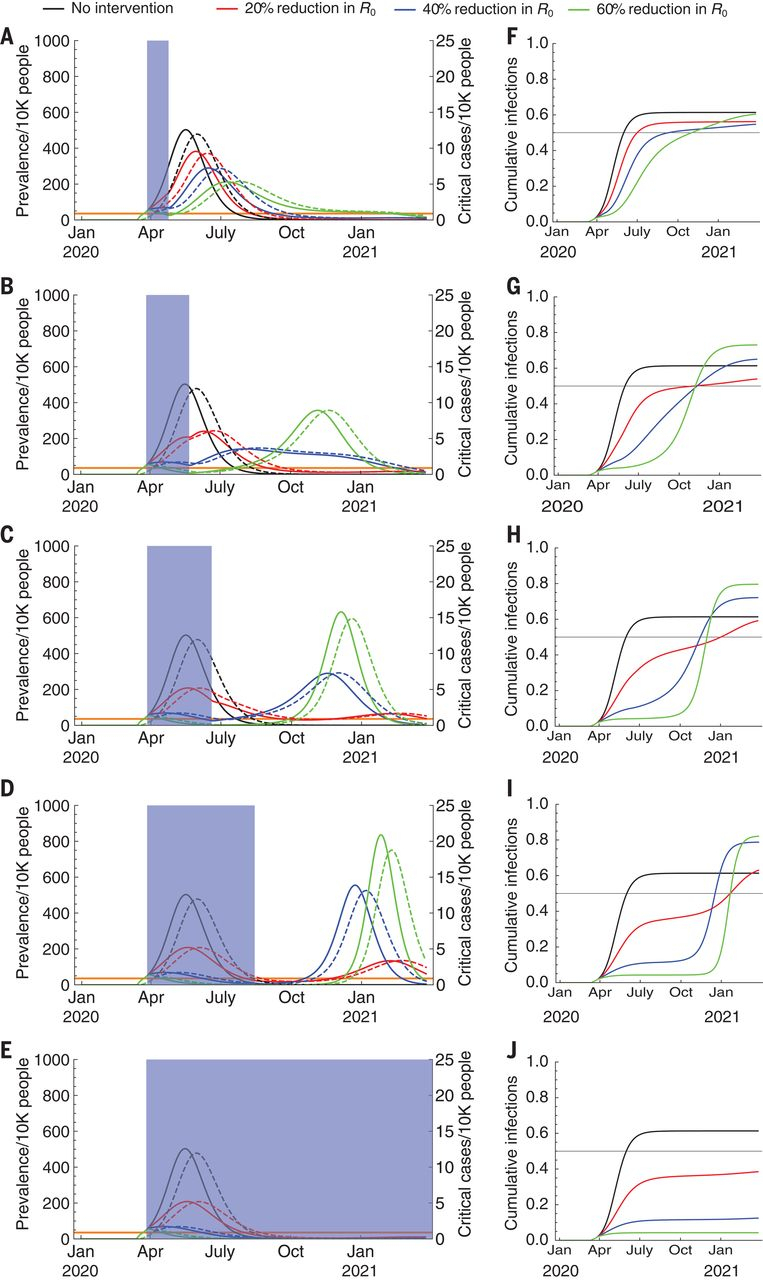 Projecting The Transmission Dynamics Of Sars-Cov-2 Through intended for Cdc Mcgeers Criteria 2021