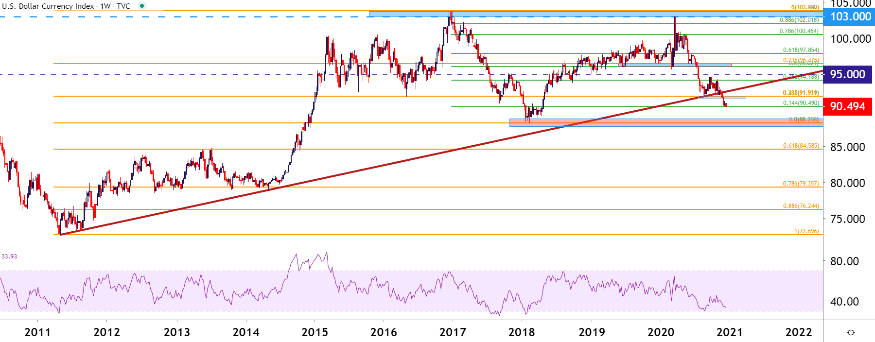Us Dollar Price Action Into 2021: Eur/Usd, Usd/Jpy in Rut Forecast 2021