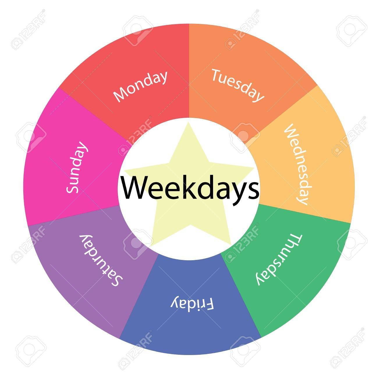 Weekdays Circular Concept With Great Terms Around The Center.. with regard to Monday Through Sunday