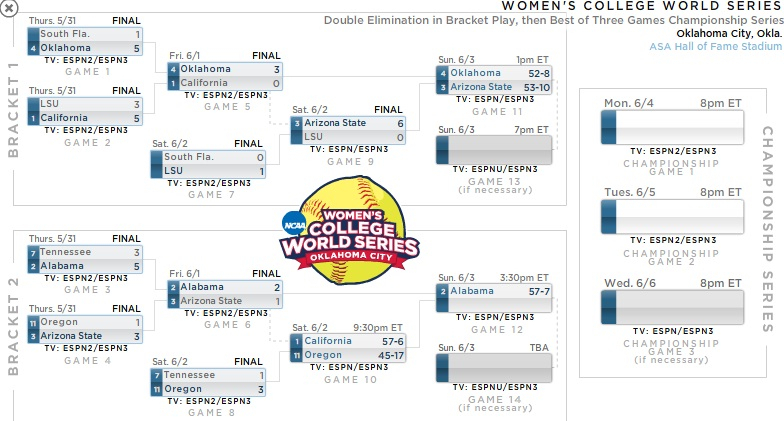 2012 Wcws: Asu Rebounds With 6-0 Win Over Lsu, Faces with 2022 Fall Tv Schedule Printable