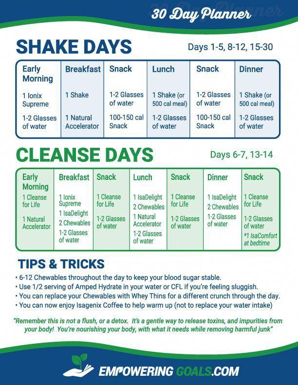 30Day Shake Cleanse Planner. Empoweringgoals with regard to Isagenix 30 Day Schedule Pdf
