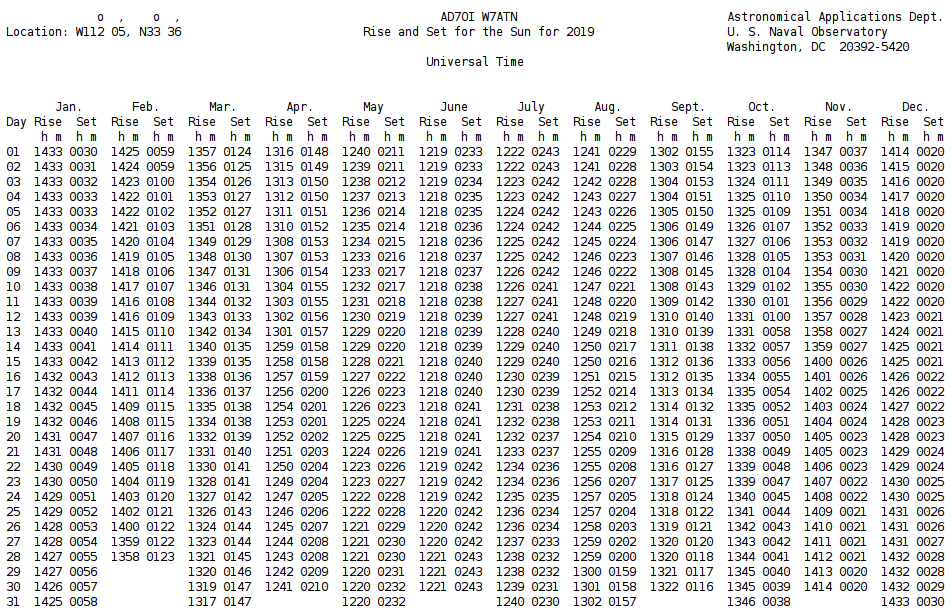 Ac5Jw Sun Tables pertaining to Sunset And Sunrise Calender 2022 2023