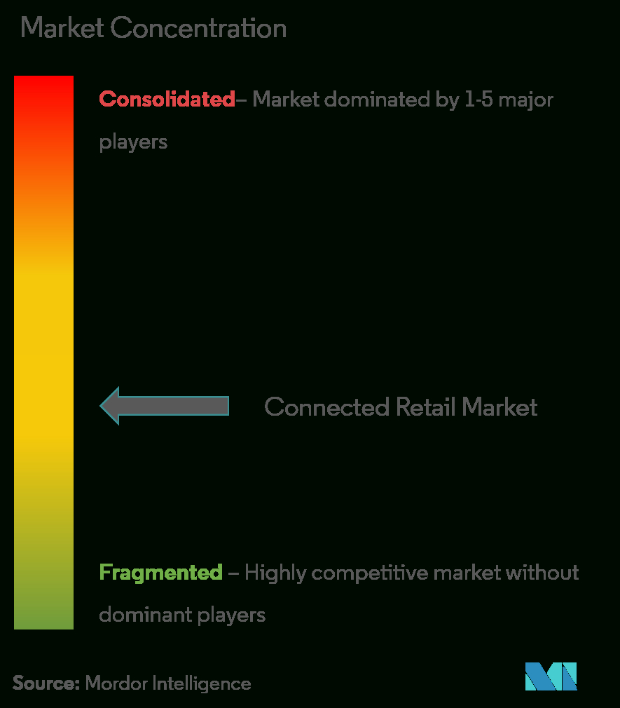 Connected Retail Market | Growth, Trends, And Forecast for National Retail Federation 4-5-4 Calendar