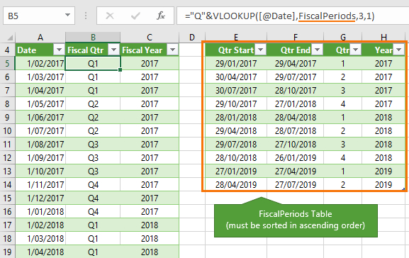 Excel Convert Dates To Fiscal Quarters And Years • My intended for Retsil 4 5 4 Cakander