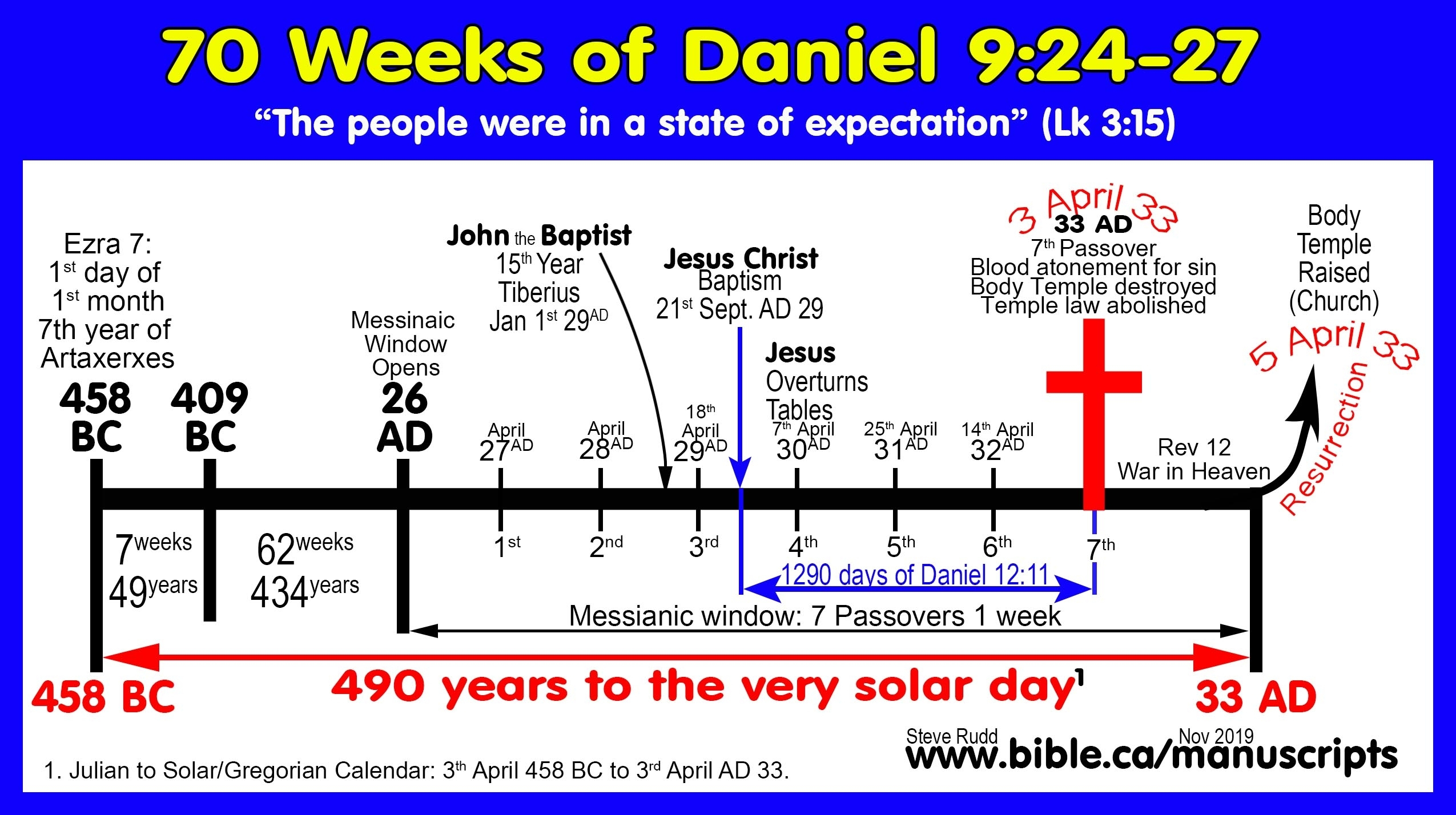 Hebrew Calendar Year Zero | Month Calendar Printable in What Year Is It Jews