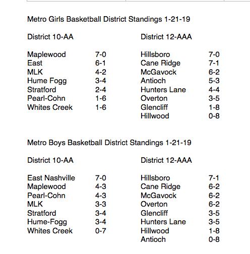 Metro Nashville High Schools Standings And Schedule in Metro School Nashville Calendar