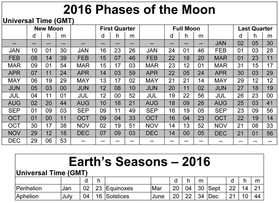 Printable Calendar With Moon Phases - Calendar Template 2021 with regard to Nc District And Superior Court Query Calendar