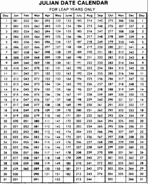 Printable Julian Calendar 2020 Templates | Leap Year within Julian Date The Years Only 2022