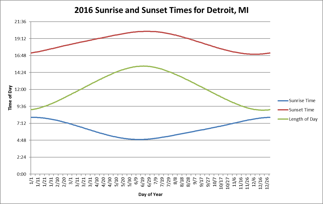 Sunrise And Sunset Schedule in Monthly Sun Set Times By Zip Code