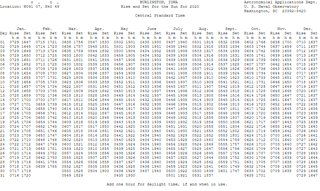 Sunrise And Sunset Schedule with regard to Monthly Sun Set Times By Zip Code