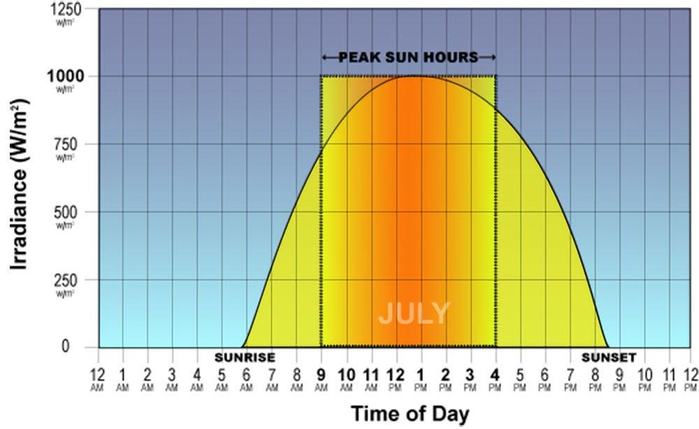 Sunrise Chartzip Code regarding Printable Sunrise Sunset Times By Zip Code