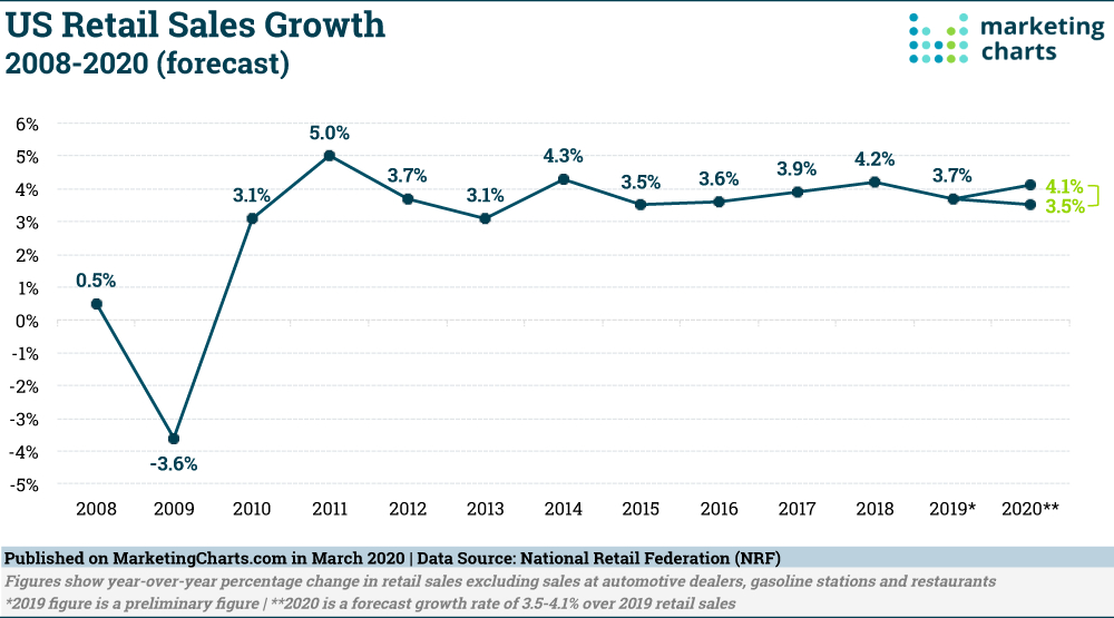 Us Retail Sales Forecast To Grow3.5-4.1% This Year inside National Retail Federation 4 5 4 Calendar