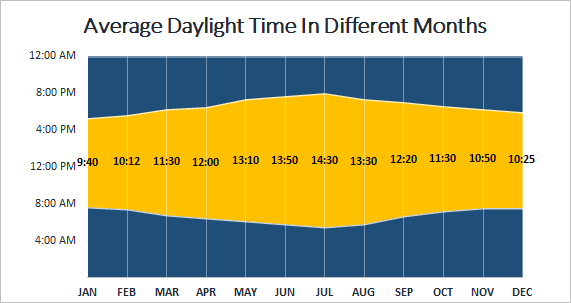 Create Sunrise Chart In Excel Pertaining To Printable throughout Sunset Times By Zip Code