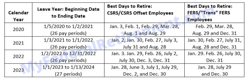 Federal Pay Period Calendar 2021 Dod : Banks That Deposit in Federal Payroll Calendar 2022