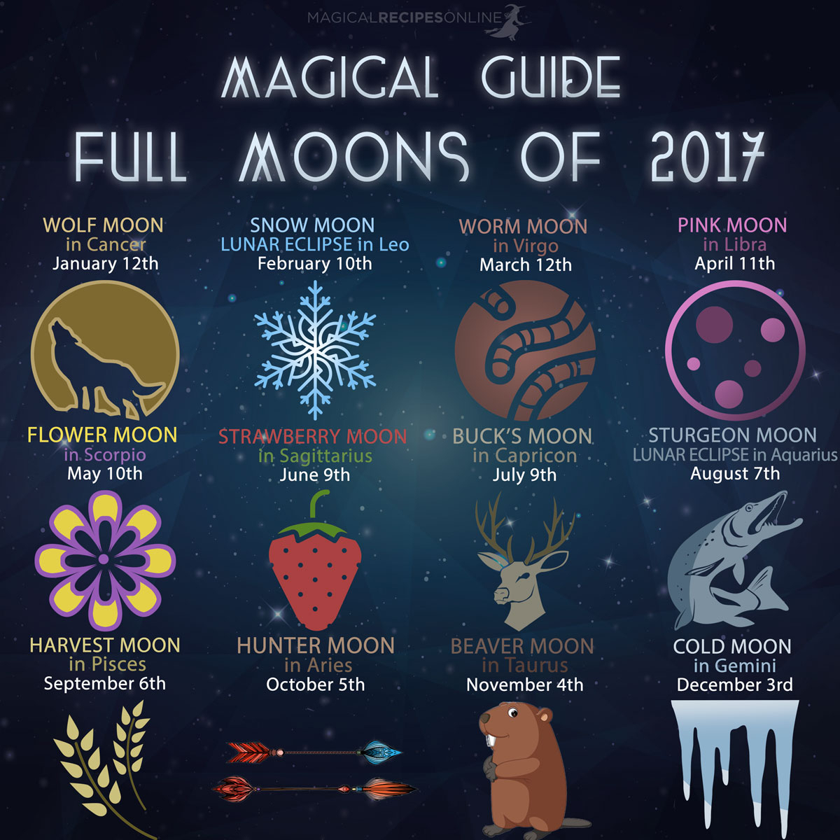 Magical Guide To Full Moons Of 2017 - Magical Recipes Online pertaining to Hunting Moon Guide Chart